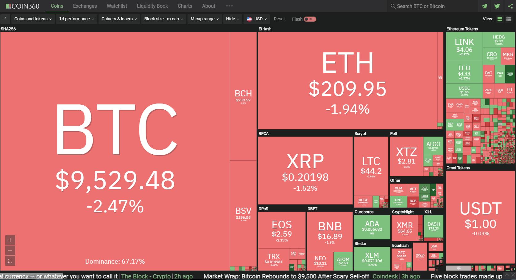 analisi bitcoin maggio